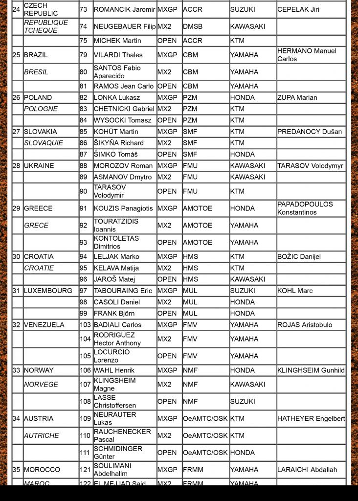 2015 Monster Energy FIM Motocross of Nations Entry list-4